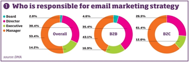 NMA Email Marketing