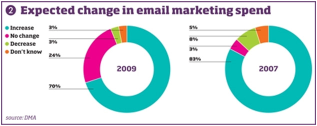 NMA Email Marketing2